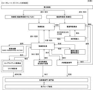 コーポレート・ガバナンス模式図